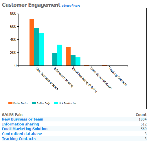Customer Engagement with CRM Dashboard