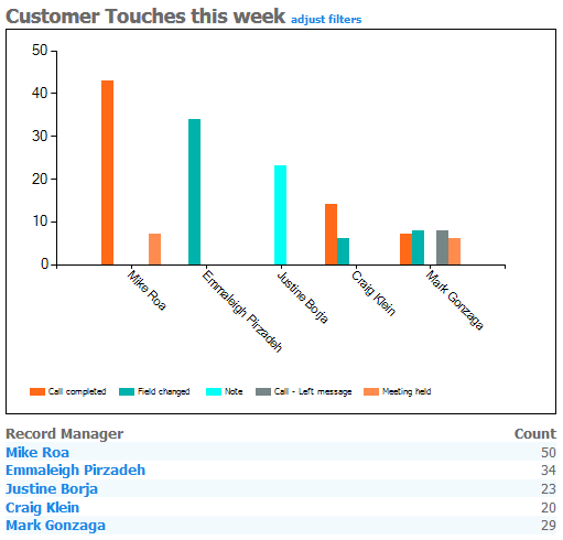 CRM Dashboard of sales activity